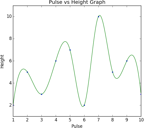 2D Smooth Graph
