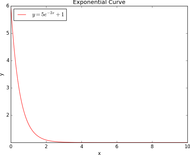 Exponential Graph using Python ~ BioGem Blog